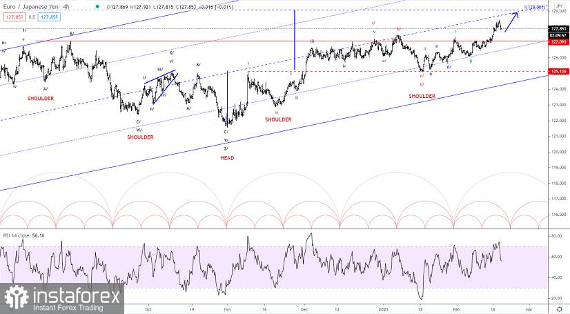 Elliott wave analysis of EUR/JPY for February 17, 2021