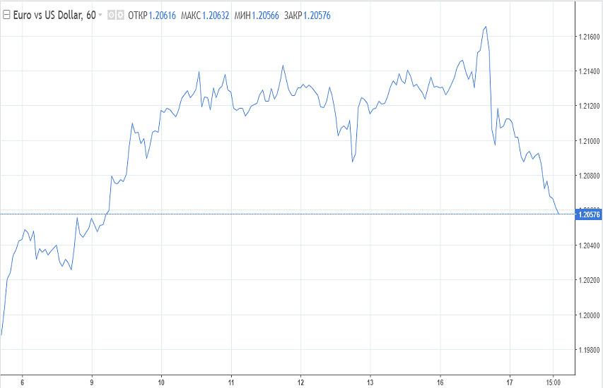analytics602d0c88ee7ea - В фокусе розница: Катализаторов снижения доллара больше