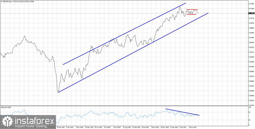 NZDUSD still inside short-term trading range