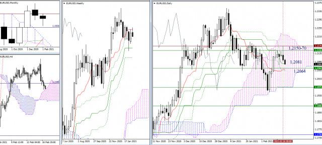 Rekomendasi analisis teknikal untuk EUR/USD dan GBP/USD tanggal 17 Februari