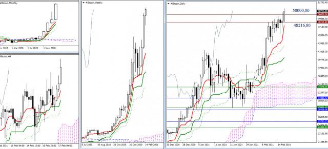Analisis Teknikal untuk situasi terkini dari Bitcoin 02/17/21
