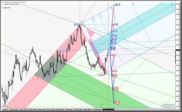 """US Dollar Index и """"главное зеркало"""" Euro vs US Dollar - h4. Комплексный анализ APLs & ZUP c 18 февраля 2021"""