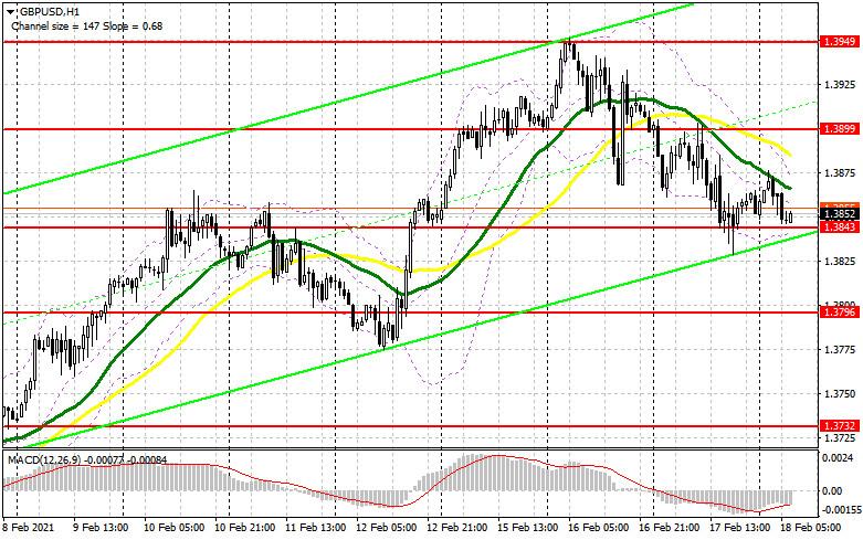 analytics602e03fb324d7 - GBP/USD: план на европейскую сессию 18 февраля. Commitment of Traders COT отчеты (разбор вчерашних сделок). Медведи нацелены