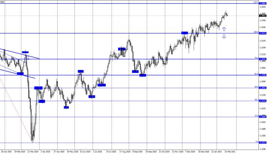 analytics602e07fdbbf15 - GBP/USD. 18 февраля. Отчет COT. Роберт Каплан: в будущем мы будем ограничивать ликвидность.