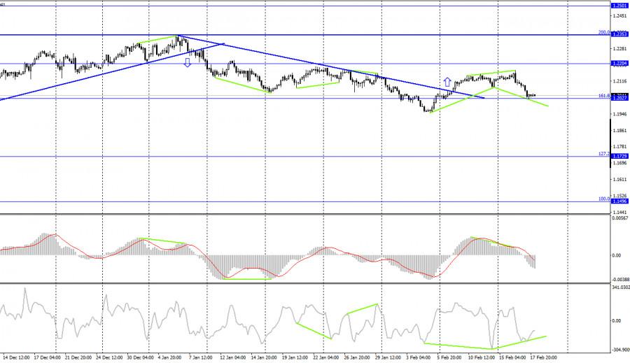 analytics602e0850eff77 - EUR/USD. 18 февраля. Отчет COT. Протокол ФРС ожидаемо не вызвал никакой реакции у трейдеров.