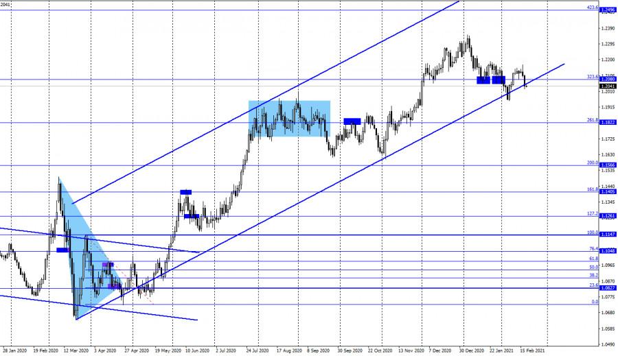analytics602e0858b012e - EUR/USD. 18 февраля. Отчет COT. Протокол ФРС ожидаемо не вызвал никакой реакции у трейдеров.