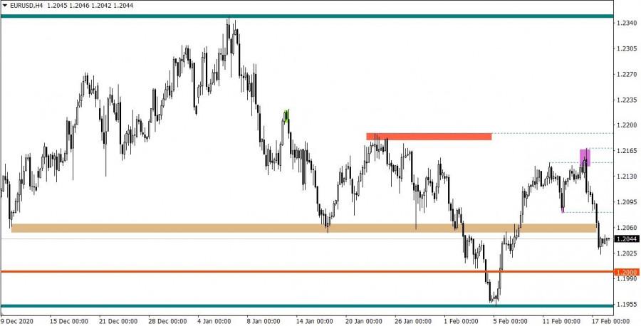 analytics602e0869791e4 - Горящий прогноз по EUR/USD от 18.02.2021