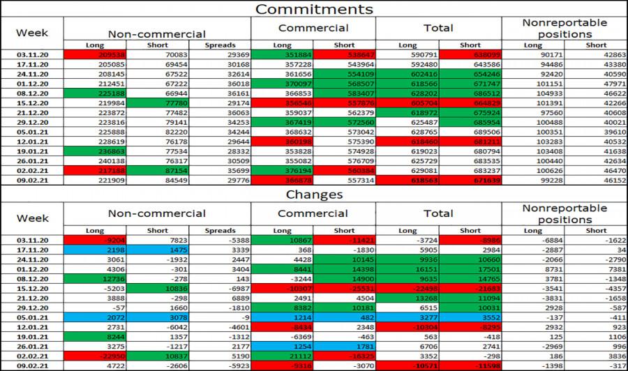 analytics602e0869d8a23 - EUR/USD. 18 февраля. Отчет COT. Протокол ФРС ожидаемо не вызвал никакой реакции у трейдеров.
