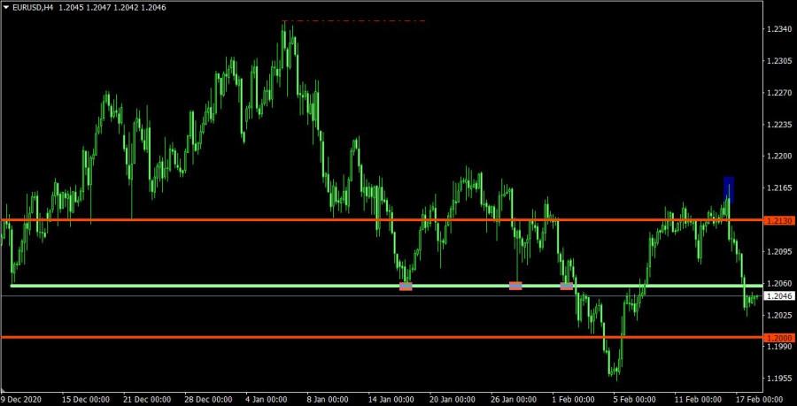 analytics602e0e79c2dcd - Торговый план по EUR/USD и GBP/USD на 18.02.2021