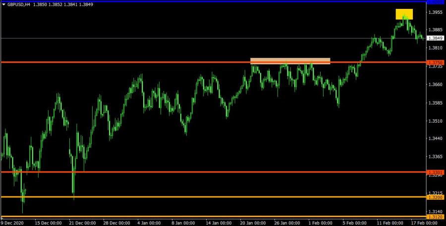 analytics602e0e7ea823c - Торговый план по EUR/USD и GBP/USD на 18.02.2021