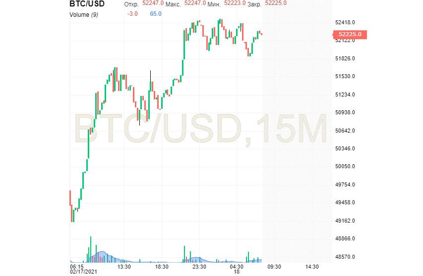 analytics602e0ed36cb36 - Звездный час биткоина: к $52 000 и выше