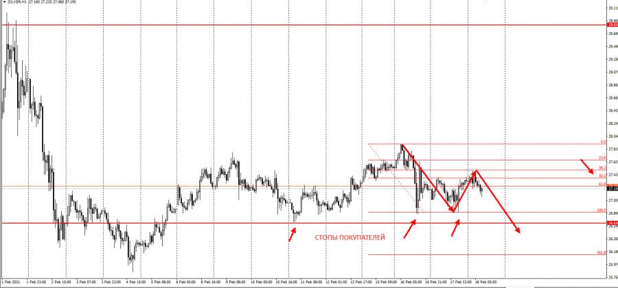analytics602e1b9c50c9f - Серебро, первая цель фиксации продаж