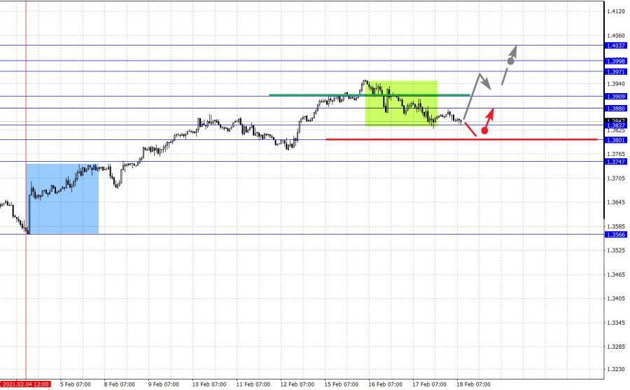 analytics602e1e7d86fa1 - Фрактальный анализ основных валютных пар на 18 февраля