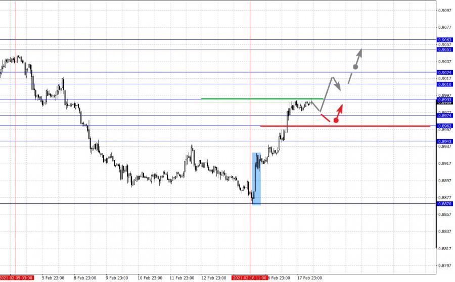 analytics602e1e92b37a7 - Фрактальный анализ основных валютных пар на 18 февраля