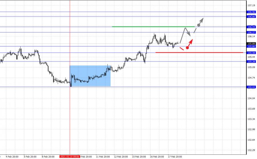 analytics602e1ea088155 - Фрактальный анализ основных валютных пар на 18 февраля