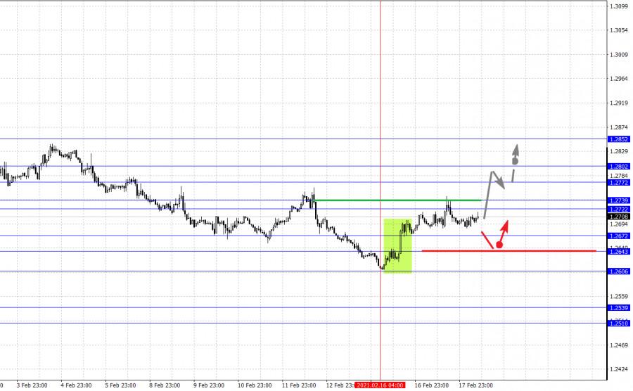 analytics602e1eb319361 - Фрактальный анализ основных валютных пар на 18 февраля
