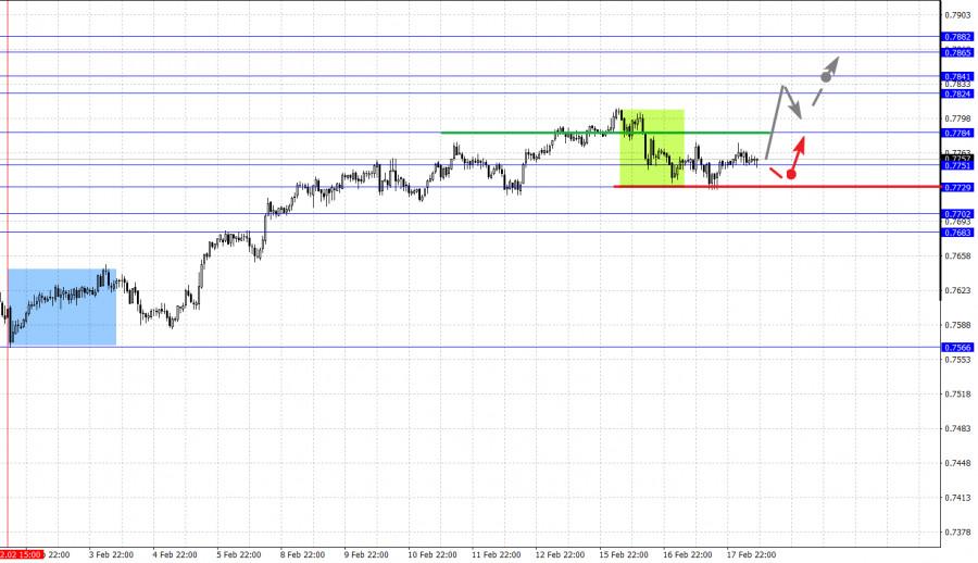 analytics602e1ec85b4c1 - Фрактальный анализ основных валютных пар на 18 февраля