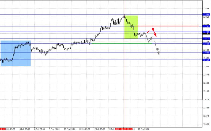 analytics602e1edd15761 - Фрактальный анализ основных валютных пар на 18 февраля