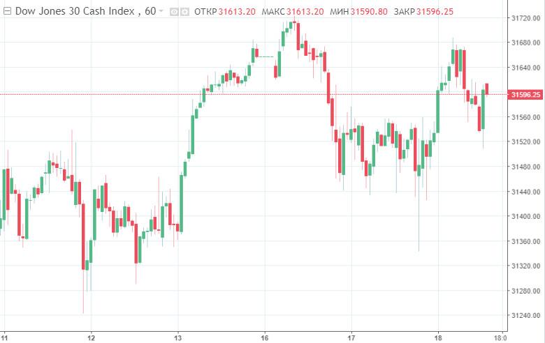 analytics602e2ef04005d - Хаос на фондовых рынках США: у Nasdaq Composite – эффектный обвал, у Dow Jones – очередной рекорд