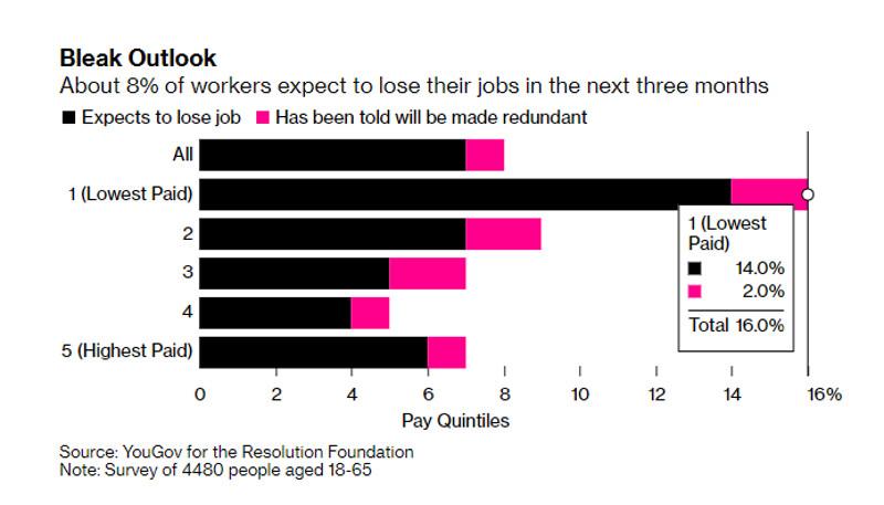 analytics602e7209b1419 - GBPUSD: Будет ли Великобритания и дальше защищать свой рынок труда и каким образом?