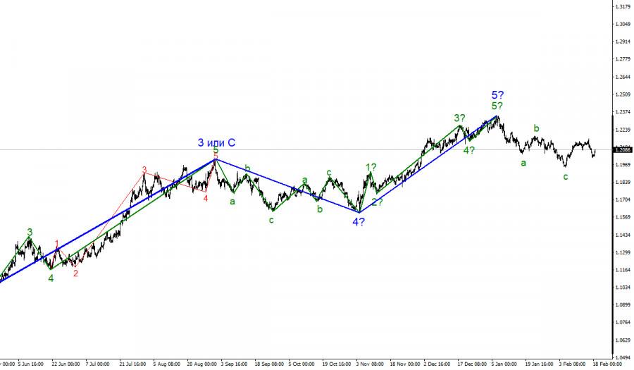 analytics602e99faca18d - Анализ EUR/USD 18 февраля. Протокол ФРС не поддержал спрос на американскую валюту.
