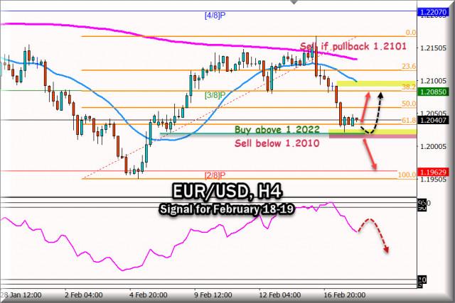 Sinyal Trading untuk EUR/USD tanggal 18-19 Februari 2021: Level kunci 1.2022