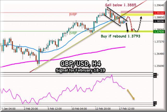 Sinyal Trading untuk GBP/USD untuk 18 - 19 Februari, 2021: Level kunci 1,3888