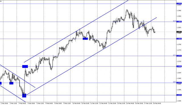 GBP/USD. 18 февраля. Отчет COT. Роберт Каплан: в будущем мы будем ограничивать ликвидность