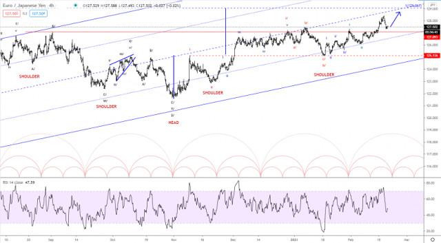 Analisis Elliott wave dari EUR/JPY untuk 18 Februari, 2021