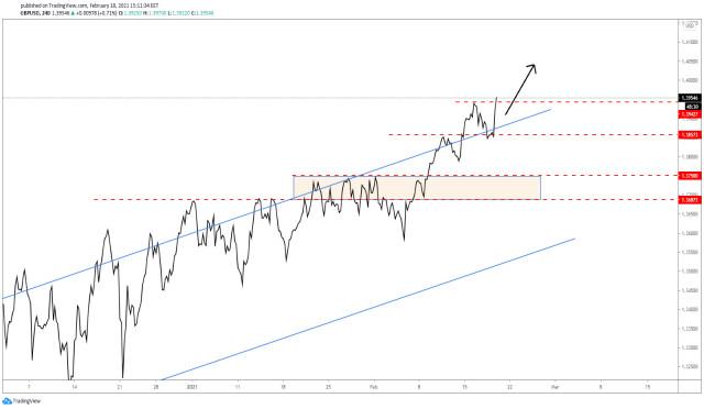 GBP/USD - ¡Hora de comprar nuevamente!
