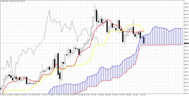 Ichimoku cloud analysis of Gold