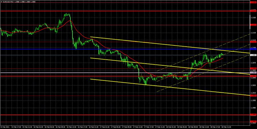 analytics602f1935e3726 - Прогноз и торговые сигналы по паре EUR/USD на 19 февраля. Отчет COT Commitment of Traders. Анализ сделок четверга. Рекомендации
