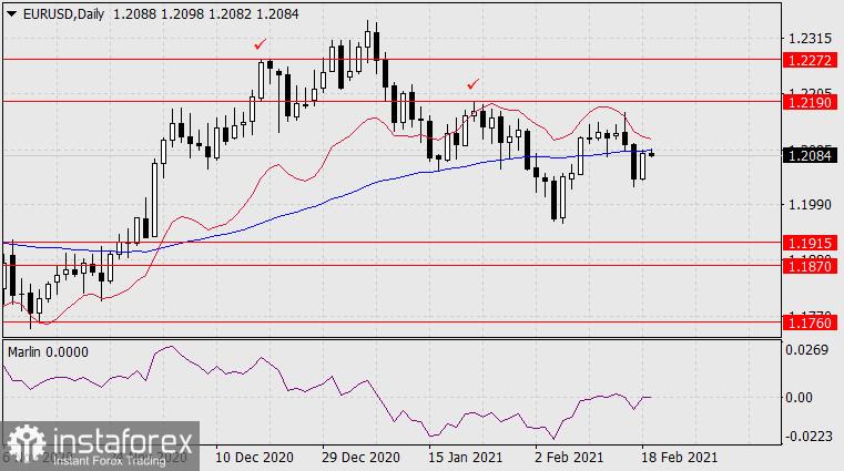 Forecast for EUR/USD on February 19, 2021