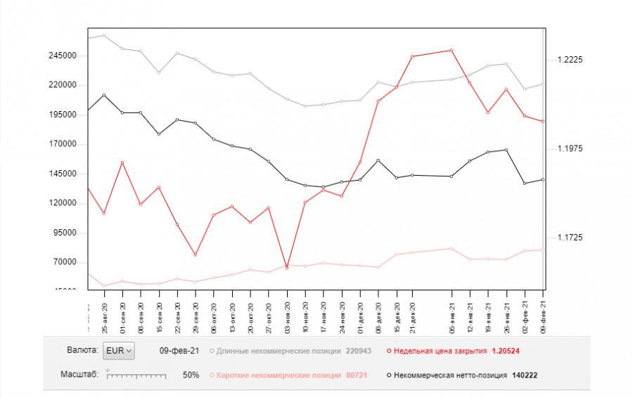 analytics602f2fd5ef569 - EUR/USD: план на европейскую сессию 19 февраля. Commitment of Traders COT отчеты (разбор вчерашних сделок). Покупатели евро