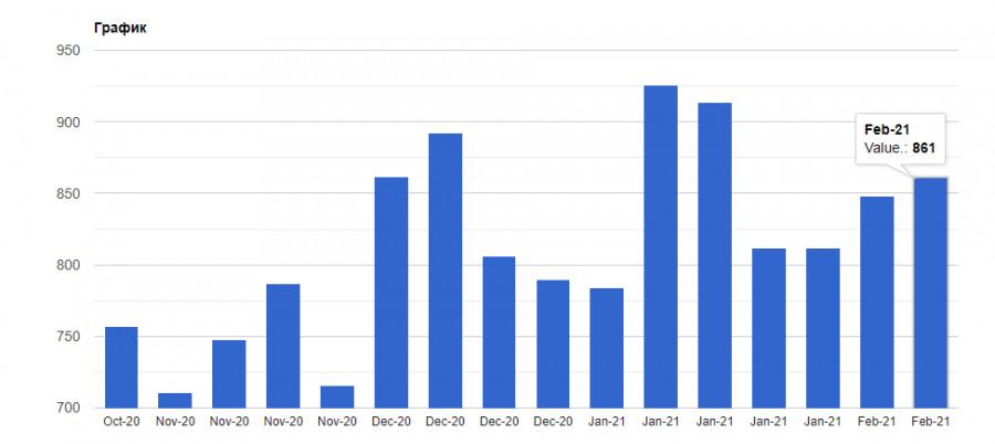 analytics602f5d70b523f - EURUSD: Евро готов к росту, но при ряде хороших фундаментальных данных. Байден встречается с руководством Pfizer по поводу
