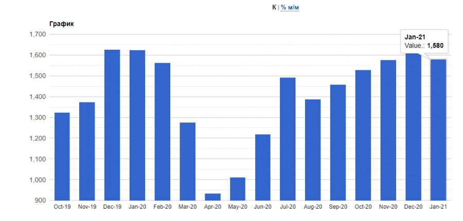 analytics602f5d8b13555 - EURUSD: Евро готов к росту, но при ряде хороших фундаментальных данных. Байден встречается с руководством Pfizer по поводу