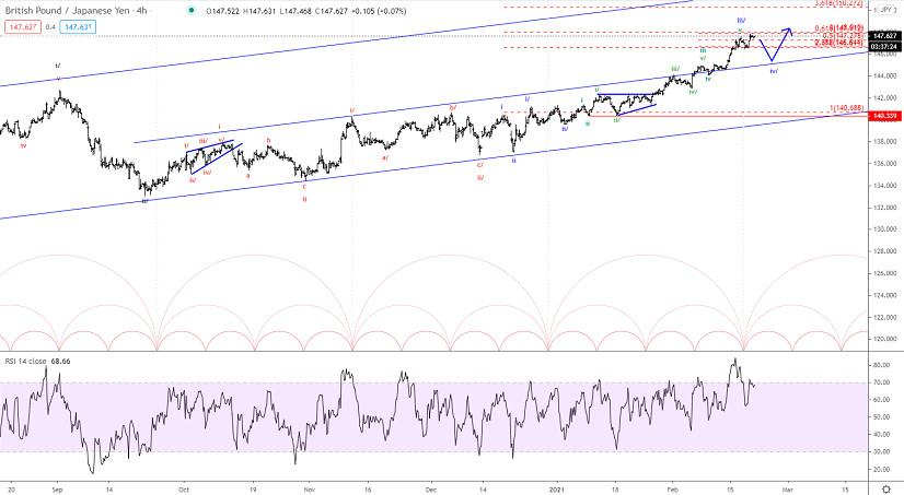 Elliott wave analysis of GBP/JPY for February 19, 2021