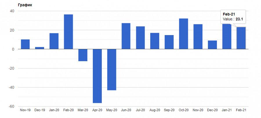 analytics602f5da50b48d - EURUSD: Евро готов к росту, но при ряде хороших фундаментальных данных. Байден встречается с руководством Pfizer по поводу