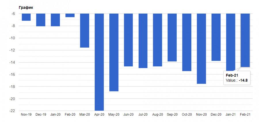 analytics602f5dba1fa70 - EURUSD: Евро готов к росту, но при ряде хороших фундаментальных данных. Байден встречается с руководством Pfizer по поводу
