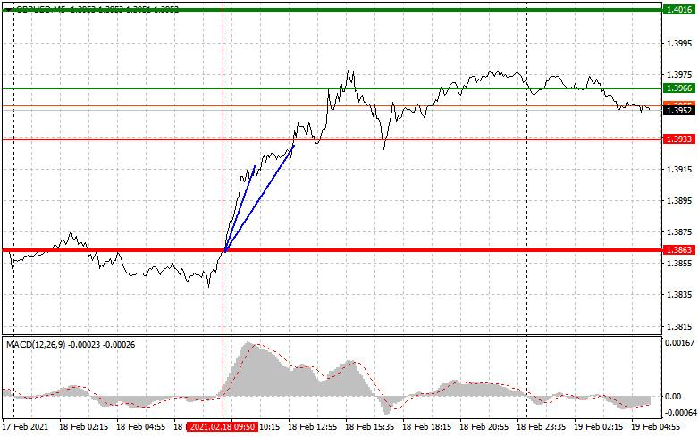 analytics602f5e69cd0b8 - Простые рекомендации по входу в рынок и выходу для начинающих трейдеров (разбор сделок на Форекс). Валютные пары EURUSD и