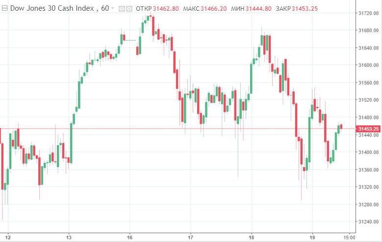 analytics602f66766184b - Фондовый рынок США отчитался синхронным падением основных индексов