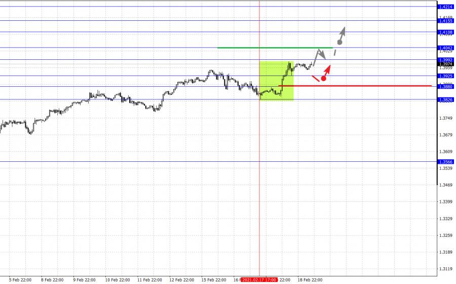 analytics602f6896c763c - Фрактальный анализ основных валютных пар на 19 февраля