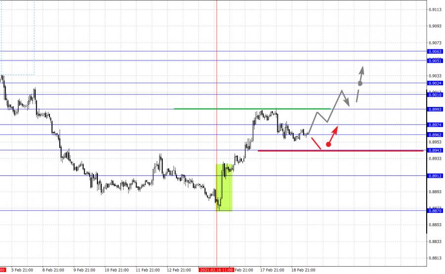analytics602f68a28ae05 - Фрактальный анализ основных валютных пар на 19 февраля