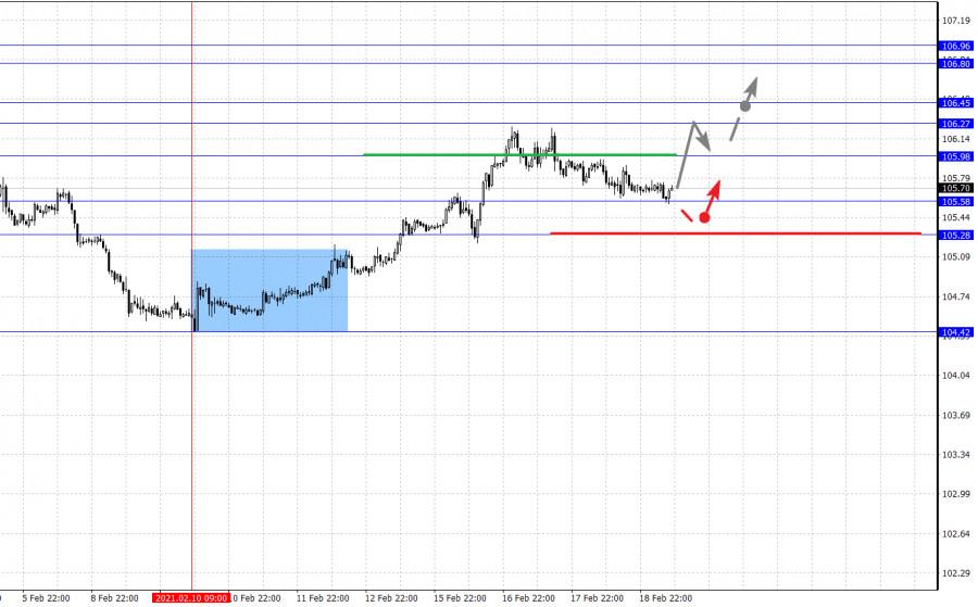 analytics602f68aff02ed - Фрактальный анализ основных валютных пар на 19 февраля