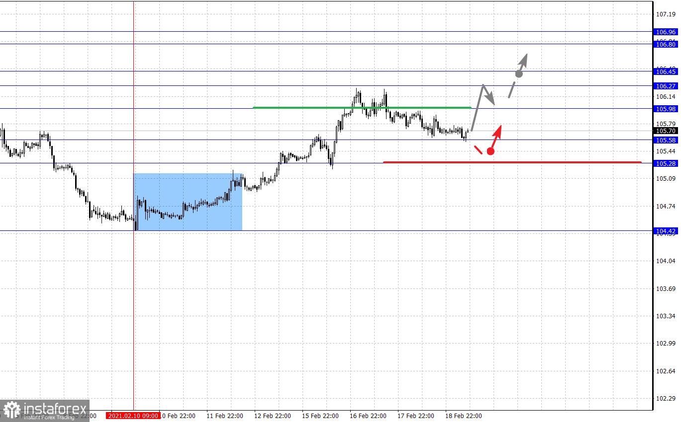 Analisis fraktal pasangan mata uang utama pada 19 Februari