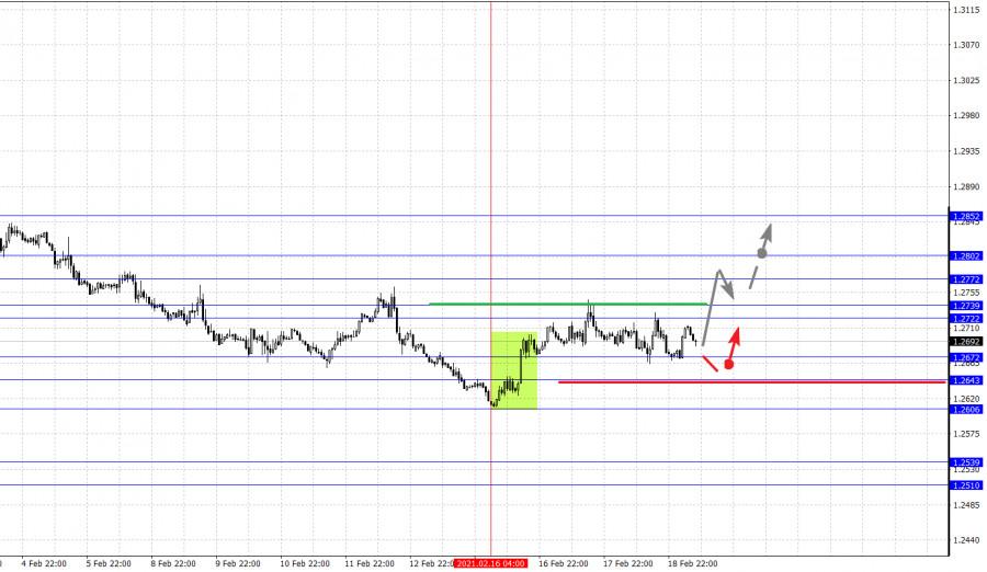 analytics602f68c087f2f - Фрактальный анализ основных валютных пар на 19 февраля