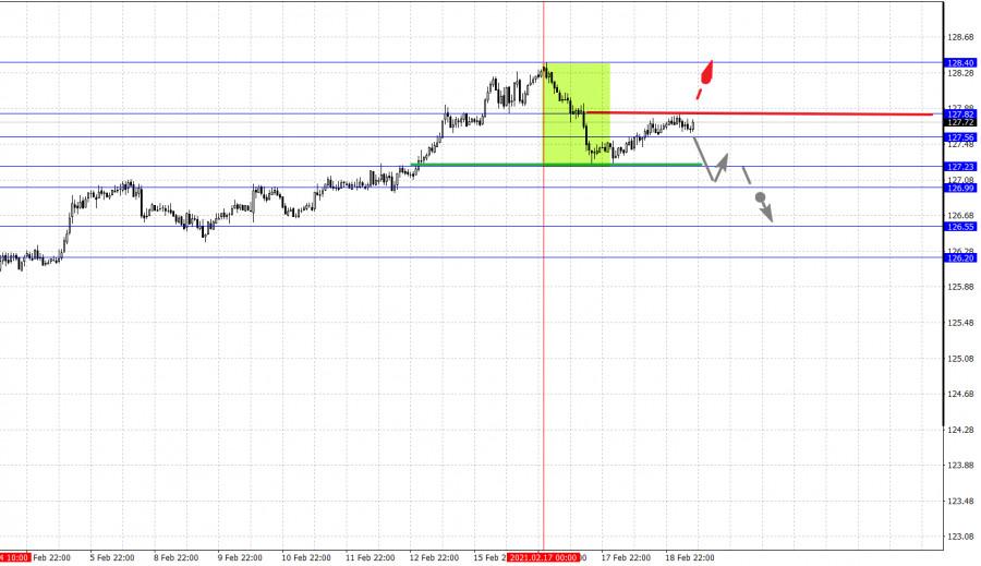 analytics602f68f241302 - Фрактальный анализ основных валютных пар на 19 февраля