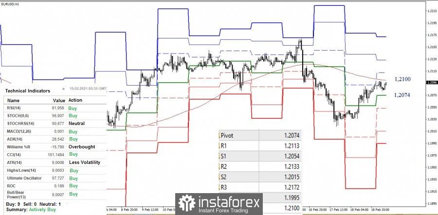 Recomendaciones del análisis técnico del EUR/USD y GBP/USD para el 19 de febrero de 2021