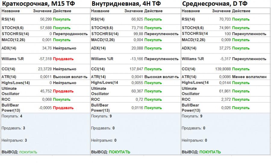 analytics602f9166c2e98 - Уровень 1.4000 - это не предел для спекулянтов