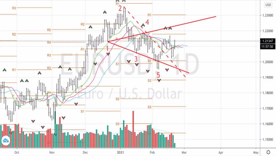 analytics602f96b717bce - Евро берет барьеры